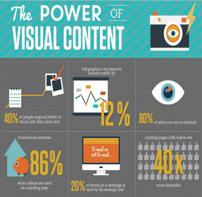 Visual Content Marketing : Content marketing strategy