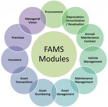 Fixed Asset Management | FAM Modules