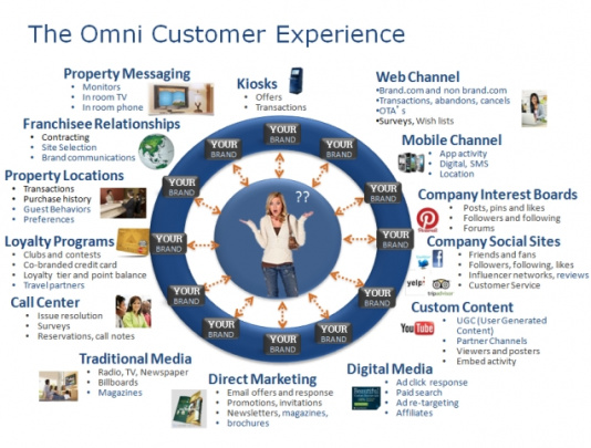 The significance of an Omnichannel customer experience