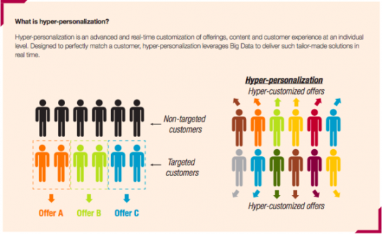 What is hyper-personalization