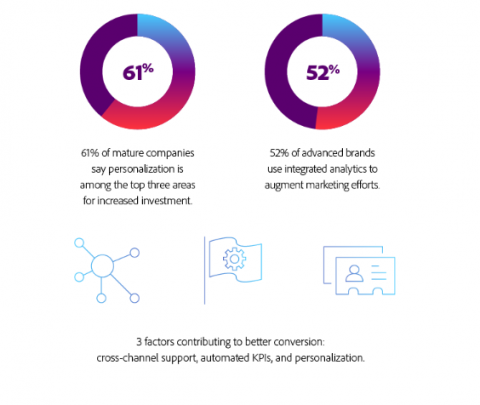 Stats on AI Powered Personalization