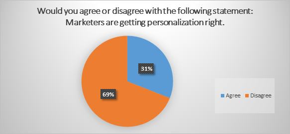 Personalized Content Marketing Stats