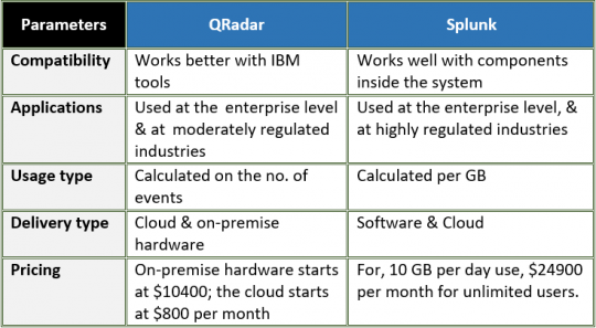 Splunk vs QRadar: 5 Key Comparison Parameters