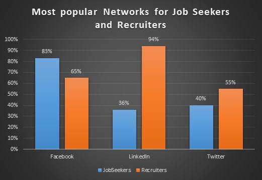 social media for Talent acquisition