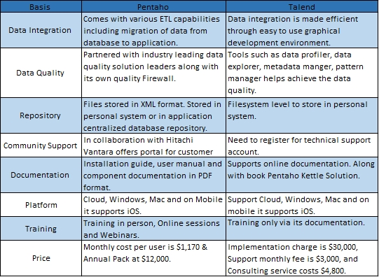 Pentaho vs. Talend Comparison