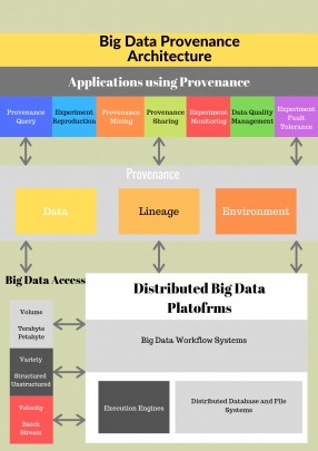 Big Data Provenance Architecture