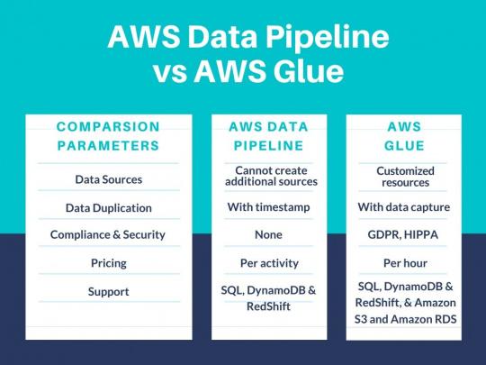 AWS Data Pipeline Vs AWS Glue Tabular comparison