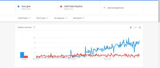 AWS Glue Vs AWS Data Pipeline Google Trends