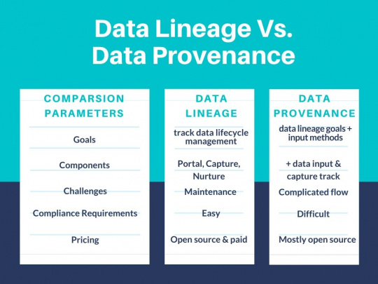 Data Lineage vs Data Provenance Tabular comparison