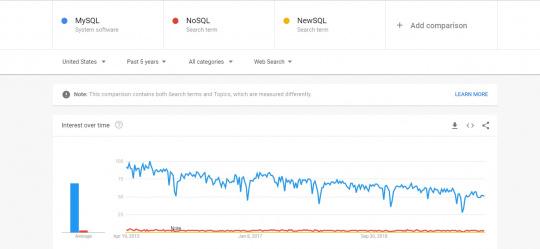 SQL Vs NoSQL Vs NewSQL Popularity