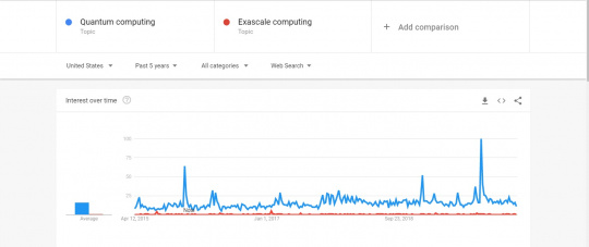 exascale vs quamtum computing google trends