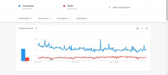 Cassandra vs. Redis Popularity Comparison