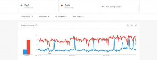 PaaS Vs SaaS Google Trends