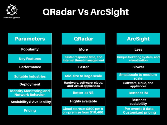QRadar Vs Arcsight Tabular comparison