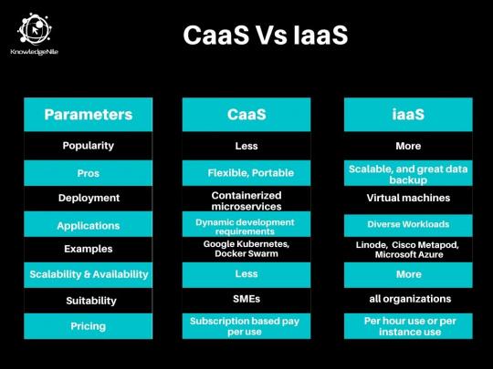 CaaS Vs IaaS Top 8 Differences