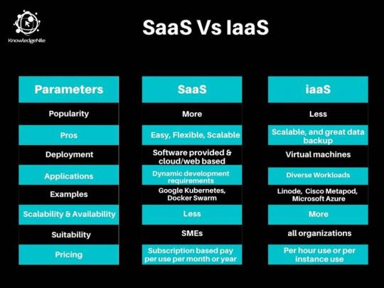 SaaS vs IaaS