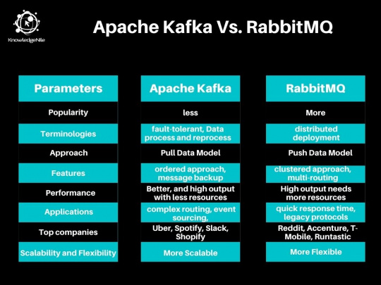 Apache Kafka Vs RabbitMQ Comparison Chart