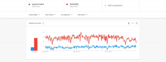 Apache Kafka Vs RabbitMQ Google Trends