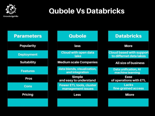 Qubole Vs Databricks Graphical Comparison