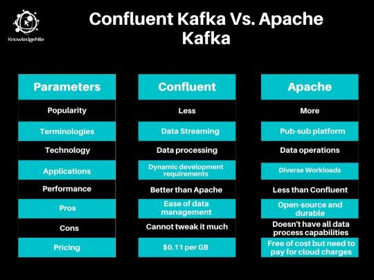 Apache Kafka and Confluent Kafka Tabular Comparison