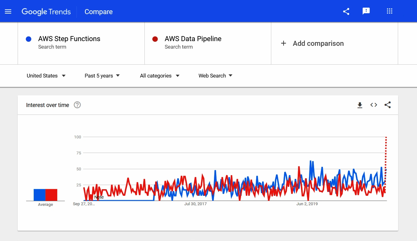AWS Data Pipeline vs. Step Functions - Google Trends Comparison