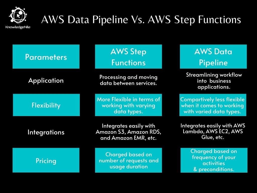 AWS Data Pipeline vs. Step Functions - Tabular Comparison