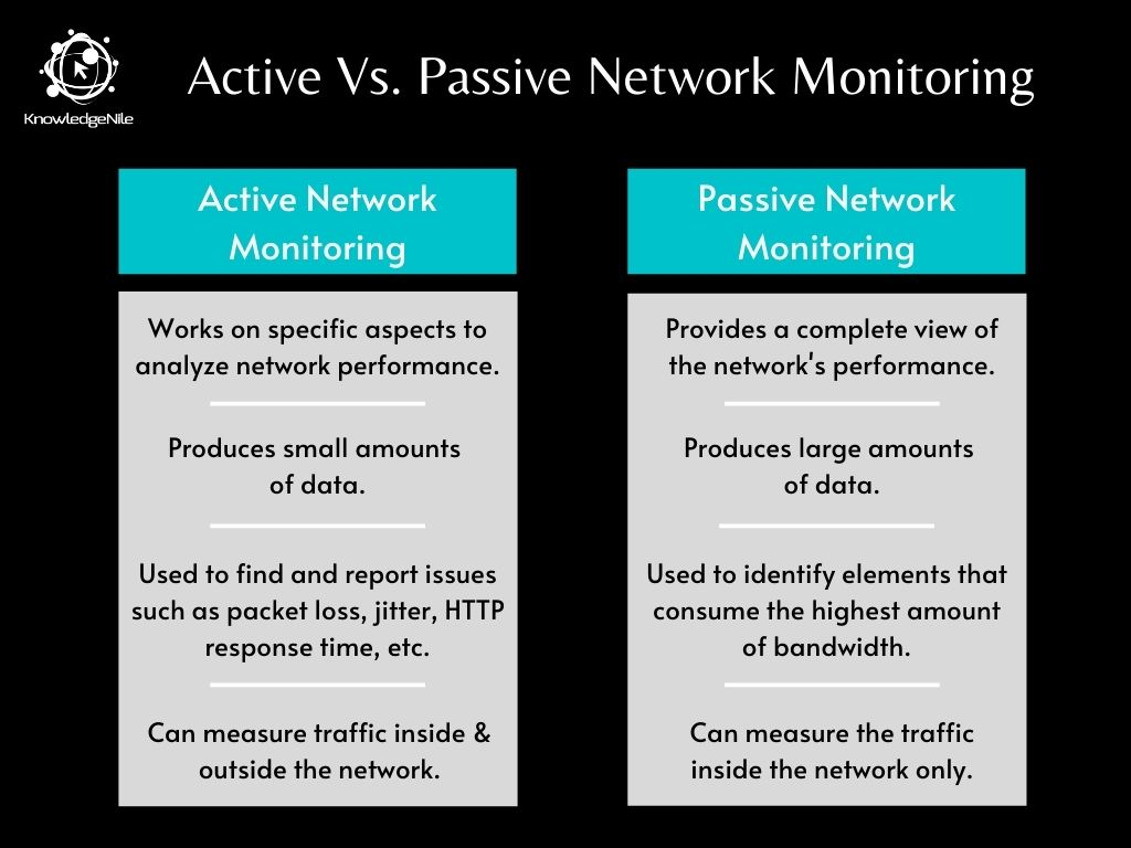 Tabular Differences between Active and Passive Network Monitoring