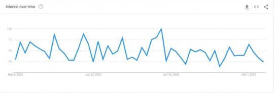 MEAN Stack Google Trends Image