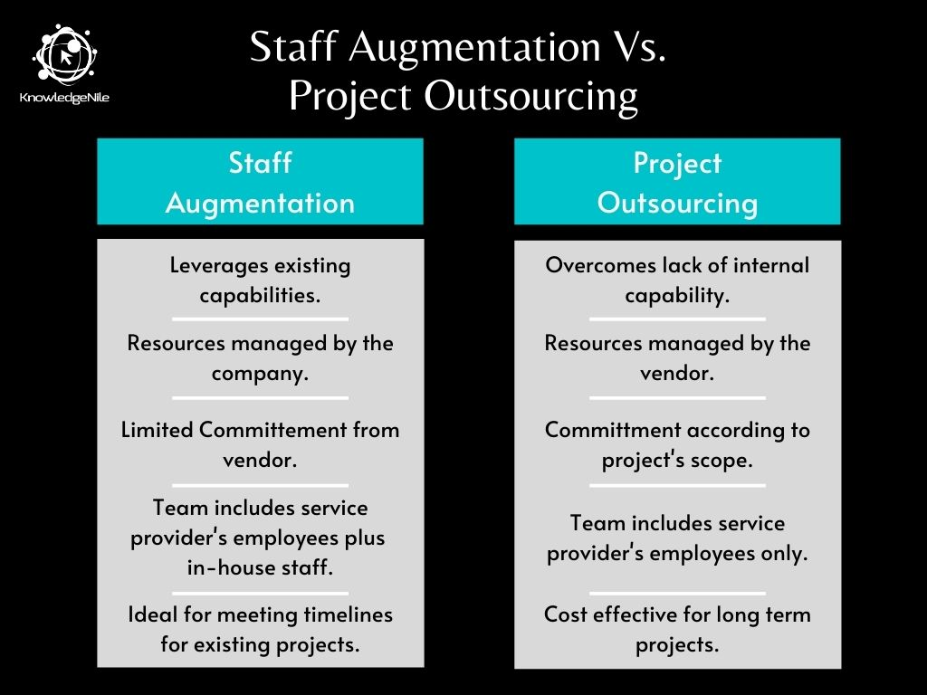 Tabular Comparison Between Staff Augmentation and Project Outsourcing